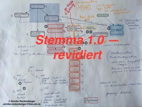 Foto des handschriftlich annotierten und mehrfach revidierten Stemmas der Ethica Complementoria-Überlieferung | © Annika Rockenberger